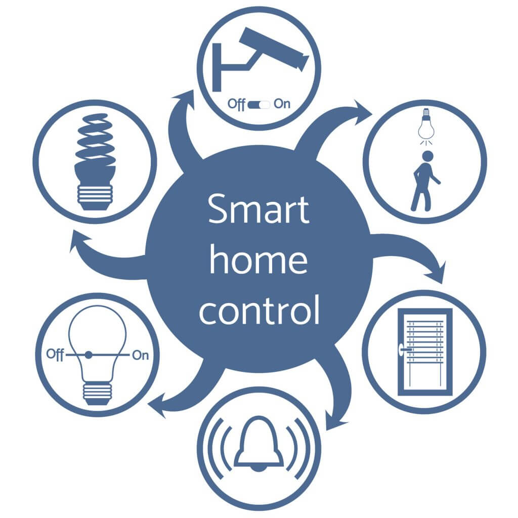 Features of Smart Homes Systems